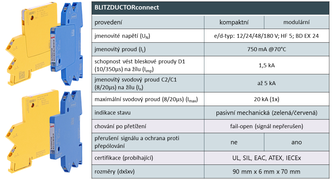 Obr. 4. BLITZDUCTORconnect – technické parametry