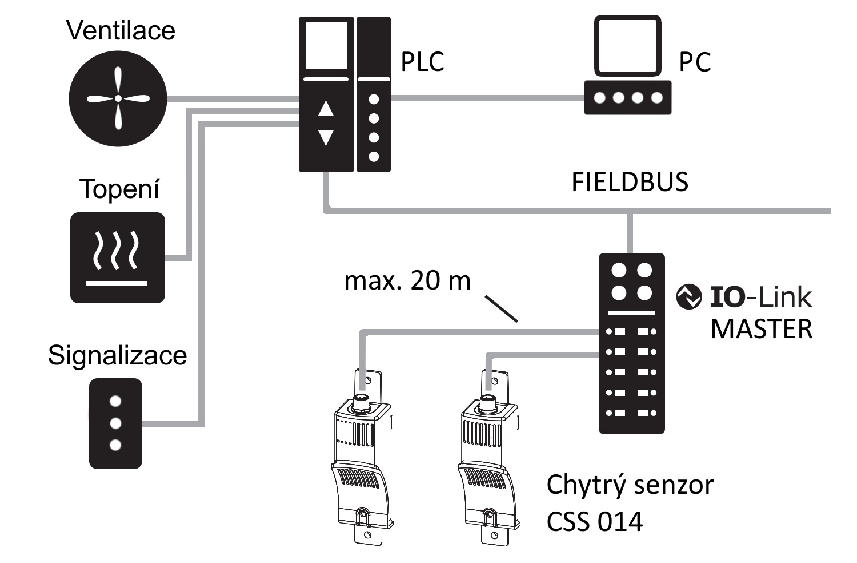 Příklad zapojení sítě s využitím chytrého senzoru CSS 014, IO-Link