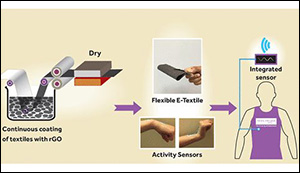 Wearable e-textiles
