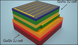 Solar cell with the highest efficiency yet