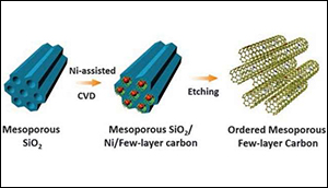 Improving a storage capacity of supercapacitors
