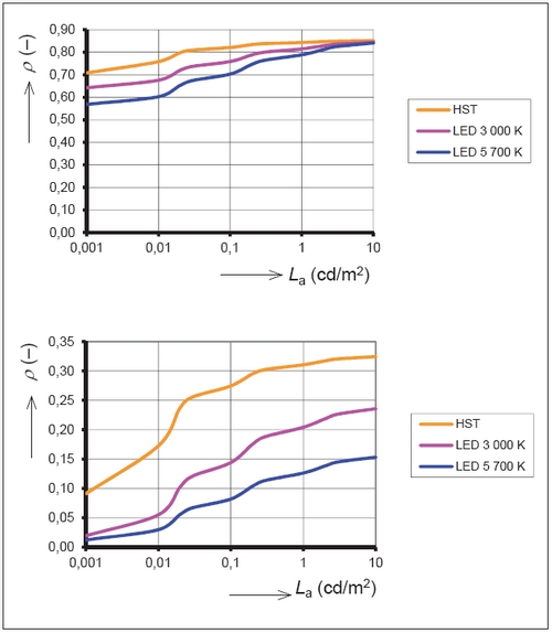 a5b01d561 Obr. 4. Průběh integrálního činitele odrazu modrého (nahoře) a zeleného  (dole) povrchu v závislosti na adaptačním jasu pro různé světelné zdroje