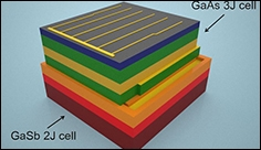Solar cell that captures nearly all energy of solar spectrum