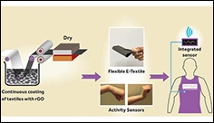 Graphene-based wearable e-textiles move closer to commercial production