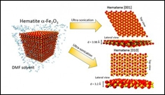New material could revolutionize solar fuel generation