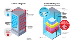 Researchers develop superconducting quantum refrigerator